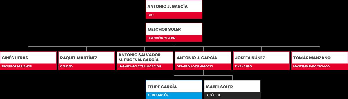 Garciden - Pescado y Marisco - Logística - Garciden Atún Organigrama 2
