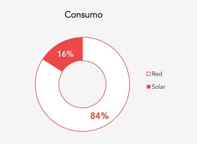 Consumo Energetico Garciden