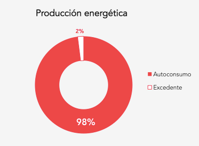 Produccion Energetica Garciden
